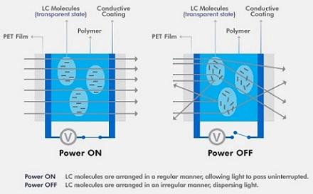 Електрохроматично фолио